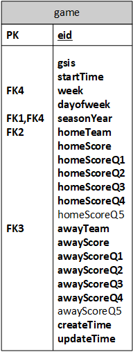 NFL Game Data