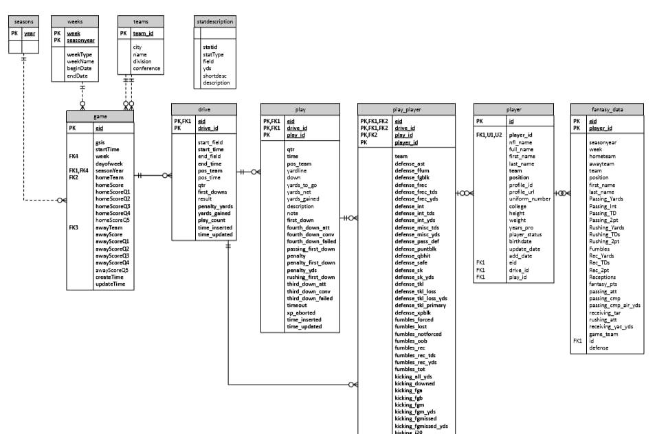 NFL Database Diagram