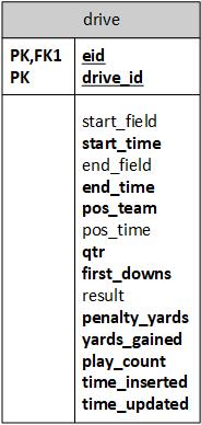NFL Drive Data